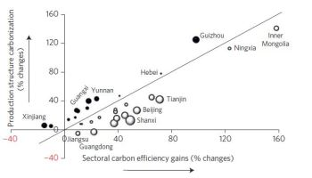 China GHG Trends